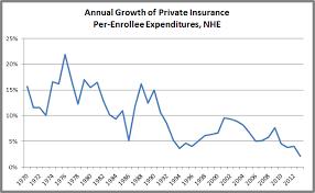 Bush Misleads On Premium Growth Factcheck Org