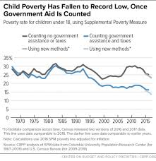 Economic Security Programs Cut Poverty Nearly In Half Over