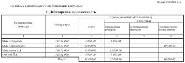 Отчет по дебиторской задолженности образец Сайт учителей физики Отчеты по задолженностям имеют такую же Письмо о погашении дебиторской задолженности образец