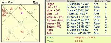 What Are Some Astrological Predictions For India Quora