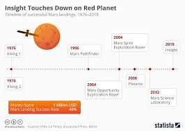 Spacex Chart Elon Musk Ceo Of Tesla And Spacex Said There Was A 70