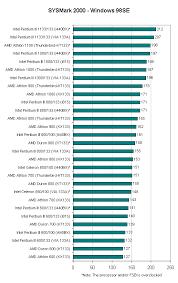 Intel Chip Performance Chart Sysmark 2000 Win98se Intel Pentium Iii 1 13ghz 1133mhz