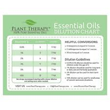 Rollerball Dilution Chart Essential Oil Dilution Chart Naturally Blended