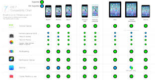 Ios 7 Device Software Features Compatibility Chart Apple