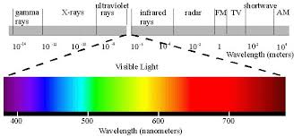 Dual Nature Of Light Maggies Science Connection