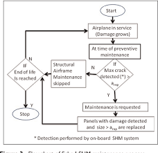 Preventive Maintenance Process Flow Chart Figure 3 From Skipping Unnecessary Structural Airframe