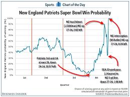 Patriots Win Probability Chart Illustrates The Wild Finish