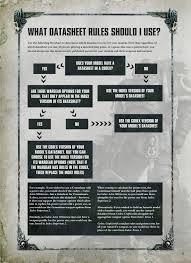 Warhammer 40k 8th Edition Datasheet Rules Chart Album On Imgur