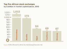 Harnessing African Stock Exchanges To Promote Growth