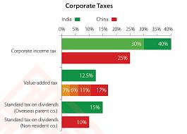 Corporate Tax Rates In India And China Dezan Shira