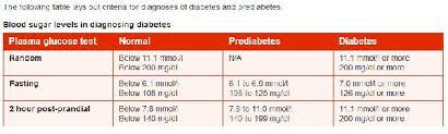 Blood Sugar Level Chart Pdf Diabetes Sugar Level Chart Pdf Diabetes Sugar Level Chart