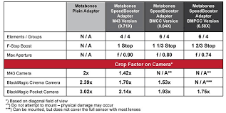 Speed Boosting Chart 2k19 A New Canon Ef To Bmcc Mft Metabones Speed Booster