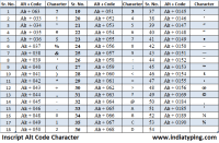 Shree Lipi Typing Chart How To Write Om In Hindi By