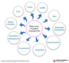 online project management assignment writing help services uk if you explore all these above mentioned areas you will a plethora of information to include in your project management assignment