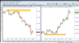 The Difference Between Trading Spot Forex Vs Forex Futures