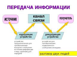 Презентация Информационная деятельность человека  слайда 20 ПЕРЕДАЧА ИНФОРМАЦИИ устройство предназначенное для преобразования исходного