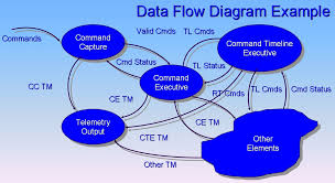 Education Flow Chart Example File Data Flow Diagram Example Jpg Wikimedia Commons