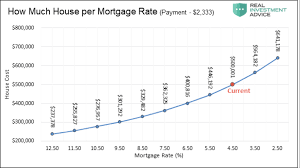 Home Interest Rates Chart Around The House Interest Rates And Your Mortgage The