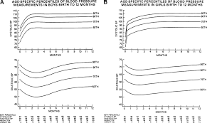 Age Specific Percentiles For Blood Pressure In Boys A And
