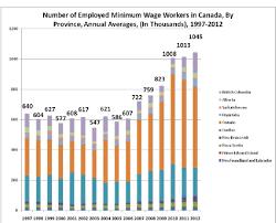 Boost The Minimum Wage Boost The Economy The Progressive