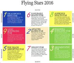 here is the 2016 annual feng shui chart or flying star chart annual feng shui updates