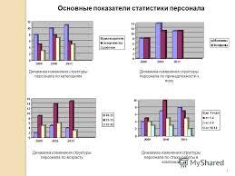 Презентация на тему Дипломный проект на тему СОВЕРШЕНСТВОВАНИЕ  4 Основные показатели статистики персонала