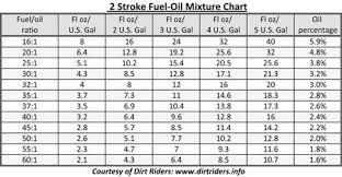 32 1 Oil Gas Mixture Chart Pre Mix Ratio General Dirt Bike Discussion Thumpertalk