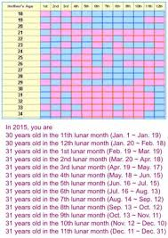 Chinese Gender Calendar Explained With Links Babycenter