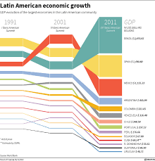 Charts And Timeline Reuters News Graphics