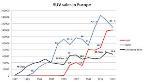 Bmw Sales Chart Audi Bmw Mercedes Benz Suv Sales Chart Carsalesbase Com