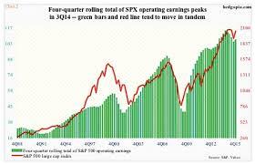 2016 Operating Earnings Estimates Lofty 2017 Even Higher