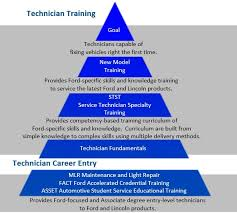 Training Strategy Technical Training Strategy