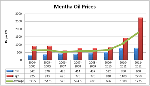 Mcx Mentha Oil Chart Rate Signal Mentha Oil Rate Live Pay Prudential Online
