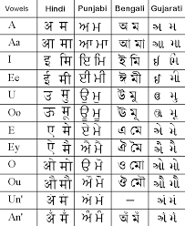Abcd Chart In Hindi Indian Alphabet Comparison Page