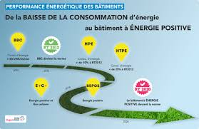 les normes environnementales dans l