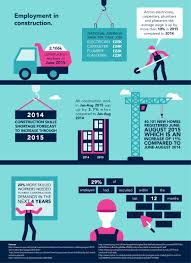 a guide to construction jobs in the uk zoek construction infographic