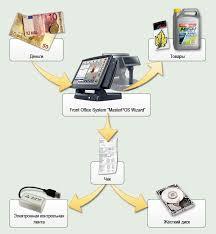 Автоматизация работы АЗС и магазинов Особые возможности  При осуществлении продаж через кассовую систему masterpos электронная контрольная лента фиксирует каждую покупку каждый чек в нестираемой электронной