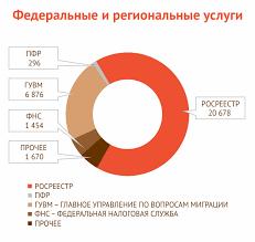 МФЦ Дзержинска Отчеты Отчеты за 2016 год