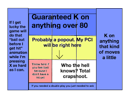I Made This Handy Chart Of My Likely Offensive Outcomes