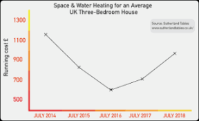 Kerosene Price Chart Cheap Heating Oil Prices Find Cheapest Deal Mse