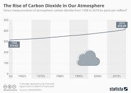 Chart The Rise Of Carbon Dioxide In Our Atmosphere Statista