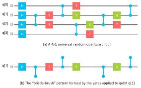 Quantum Nature Of Light Basic Unit Quantum Computing Breaking Through The 49 Qubit Simulation