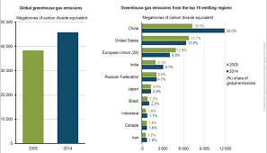Greenhouse Comparison Chart Global Greenhouse Gas Emissions Canada Ca
