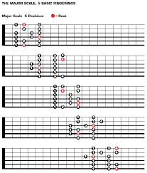 Guitar Scale Finger Chart Guitar Lessons With Roger Keplinger The Major Scale
