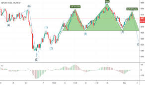 Aus200 Charts And Quotes Tradingview