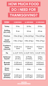Turkey Size Chart Servings Heres How Much Turkey Youre Going To Need Per Person For