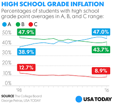Gpa Conversion Chart College Board As Are On The Rise In Report Cards But Sat Scores Struggle