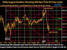 Feeder Cattle Index Chart Azalia Elevator Inc