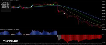 Rainbow Charts Indicator 4 Rainbow Indicator Trend Momentum Strategy