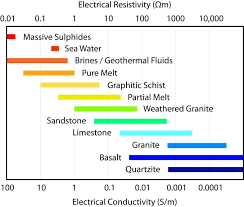 1 The Electrical Resistivity And Conductivity Values For
